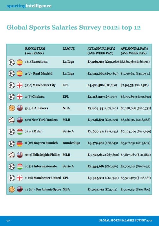 Le Top 12