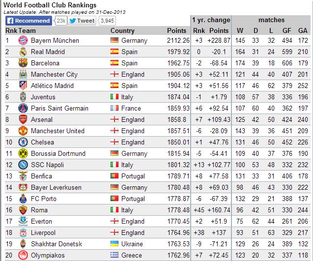 Classement club foot mondial 2014 - Classement cabinet conseil ...