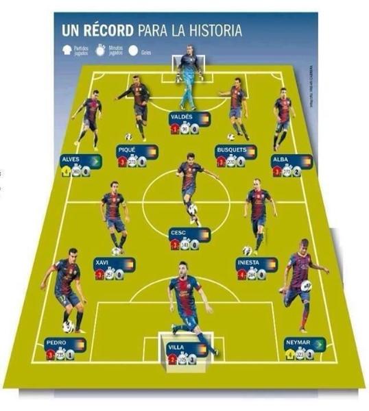 Photo : Un onze-type du Barça va jouer la finale (Coupe des ...