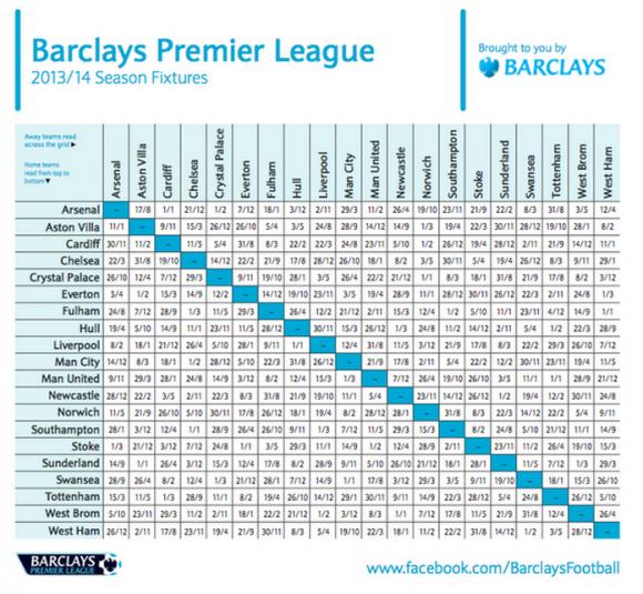 Premier League 2013 2014