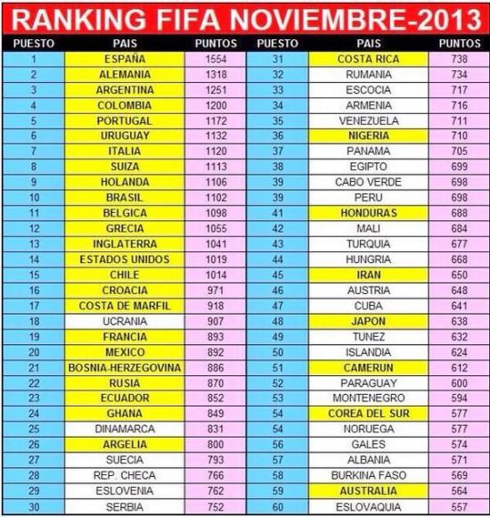Classement fifa des 32 quipes qualifi es pour le mondial 2014 - Classement coupe du monde 2014 ...