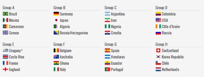 Tirage des groupe du mondial 2014 potentiel allemagne - Algerie allemagne coupe du monde 2014 ...