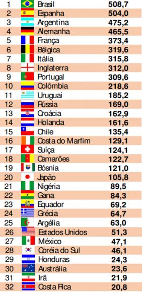 Valeurs marchandes s lections coupe du monde 2014 joueurs - Classement coupe du monde 2014 ...