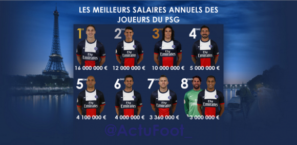 salaires PSG