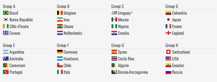 Tirages au sort virtuels des groupes de la coupe du monde 2014 - Classement coupe d angleterre ...