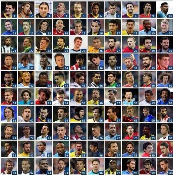 Photos : Les 100 meilleurs joueurs de Football de l'année 2013 The Guardian