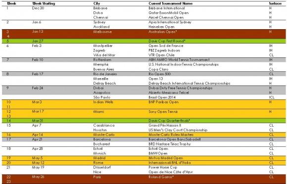 Calendrier ATP 2014