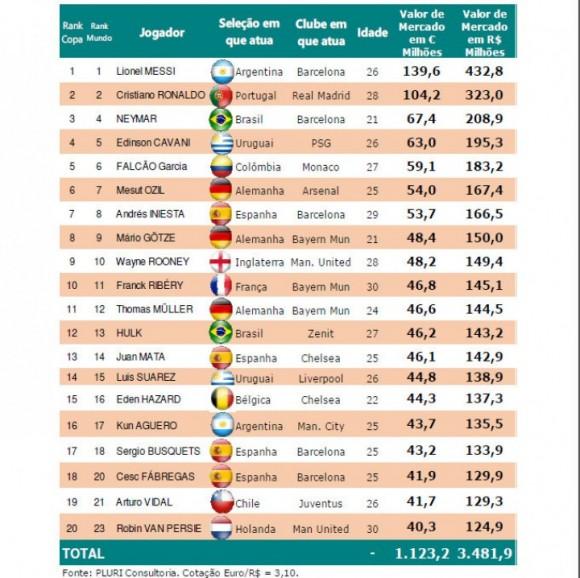 Coupe du monde 2014 top 20 des joueurs les plus chers pluriconsultoria - Classement coupe du monde 2014 ...