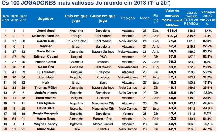 Les joueurs les plus chers du monde 2013 classement - Classement des meilleurs cuisine du monde ...