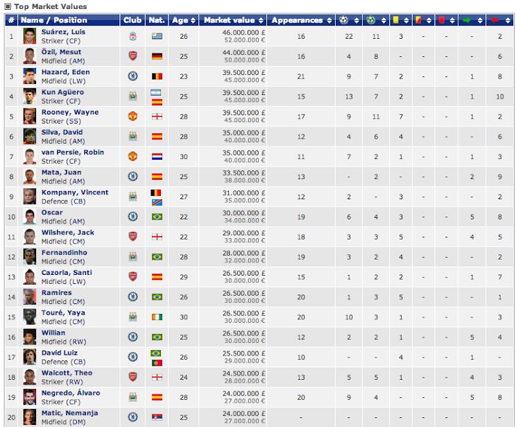 Premier league la valeur marchande des meilleurs joueurs - Classement coupe du monde de rugby ...