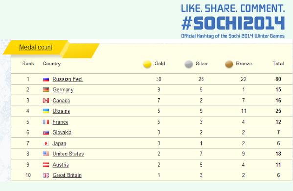 Tableau Des Medailles Des Jeux Paralympiques 2014 Sotchi Russie