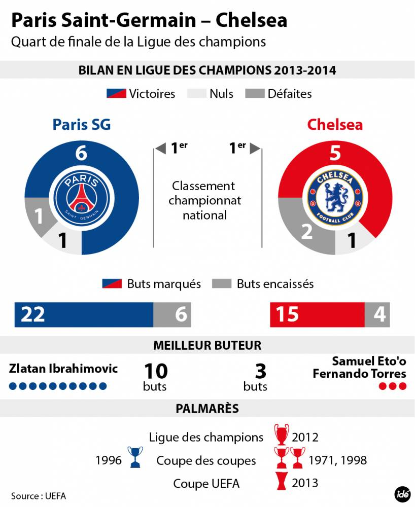 Psg Vs Chelsea Live Score Highlights From Champions: Infographie Psg Chelsea Ligue Des Champions 2014