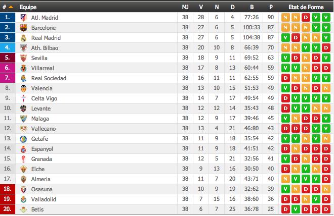 classement portugal segunda liga