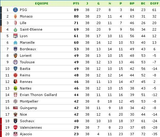 classement ligue 1 saison 2013 2014 classement apr s les 38 journ es. Black Bedroom Furniture Sets. Home Design Ideas