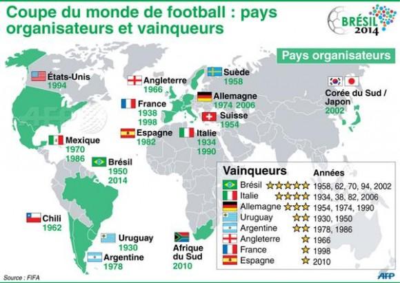 Pays organisateurs et vainqueurs de la coupe du monde - Vainqueur des coupe du monde ...