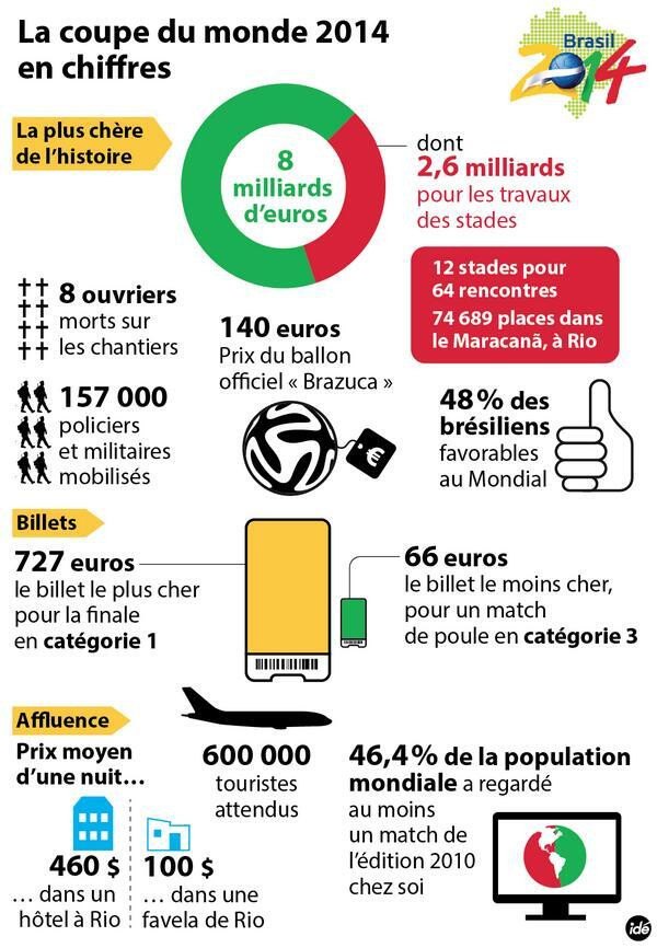 Les chiffres de la coupe du monde 2014 au br sil - Prochaine coupe du monde de foot 2022 ...