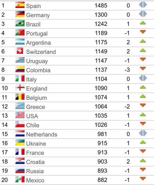 Classement fifa 5 juin 2014 avant la coupe du monde - Classement coupe du monde de rugby ...