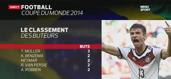 Thomas muller en t te du classement des buteurs cm 2014 - Classement coupe du monde 2014 ...