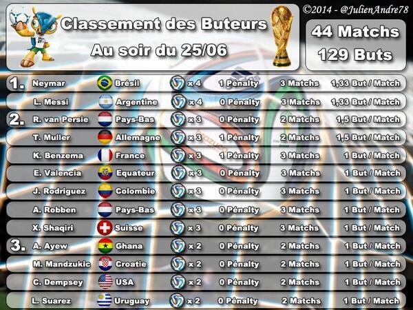Classement des buteurs de la coupe du monde 2014 au 26 juin - Classement de la coupe du monde de rugby ...