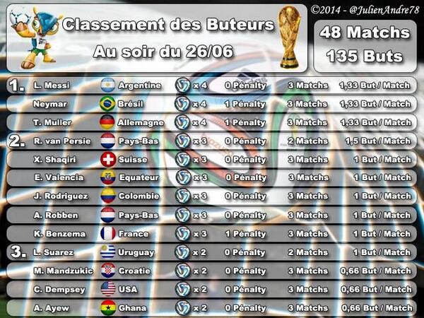 Classement buteurs coupe du monde 2014 apr s groupes - Classement coupe du monde de rugby ...
