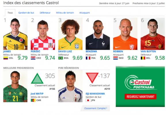 Classement meilleurs joueurs coupe du monde 2014 - Le classement de la coupe du monde ...
