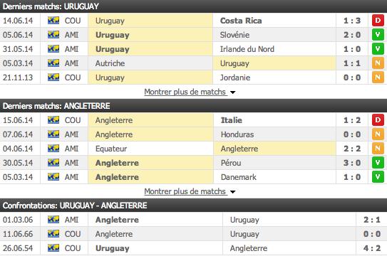 statistiques Uruguay-Angleterre