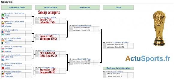 Date match quart de finale coupe du monde 2014