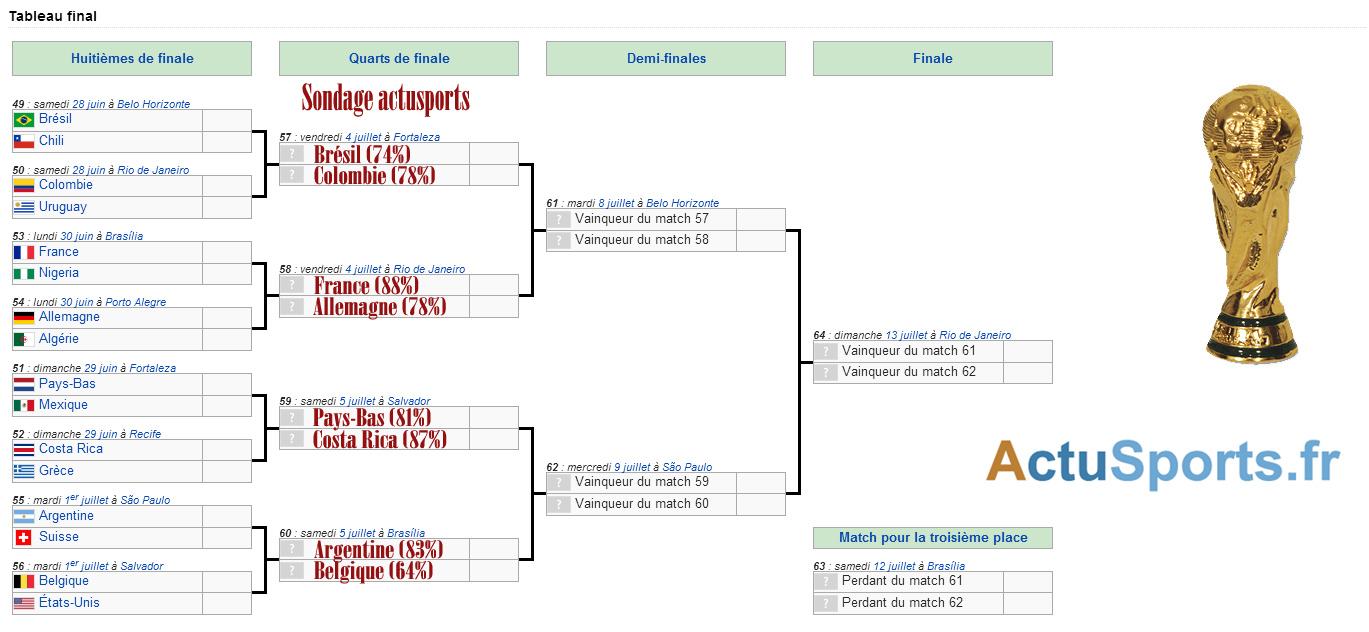 Pronostics sur les quarts de finale du mondial 2014 - Tableau phase finale coupe du monde 2014 ...