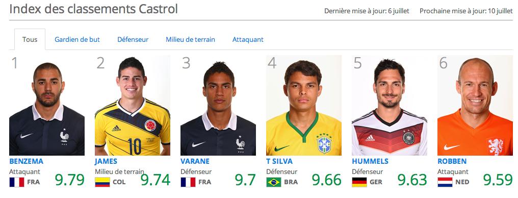 Les meilleurs joueurs de la coupe du monde 2014 quarts de - Les meilleurs buteurs de la coupe du monde ...