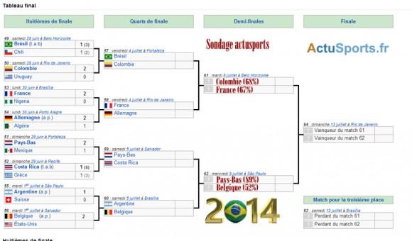 Coupe du monde 2014 pronostics pour le tableau des demi finales - Classement coupe du monde 2014 ...