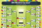 tableau final Coupe du Monde 2014