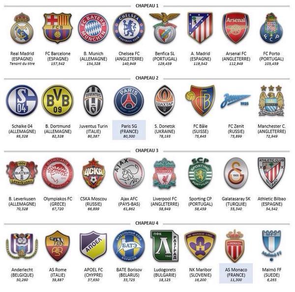 Clubs qualifi s pour la ligue des champions 2014 2015 - Resultat coupe des clubs champions ...