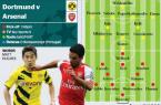 Borussia arsenal
