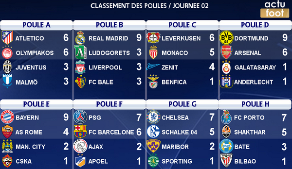 R sultats classements groupes ligue des champions 2014 2014 - Resultat coupe de la ligue en direct ...