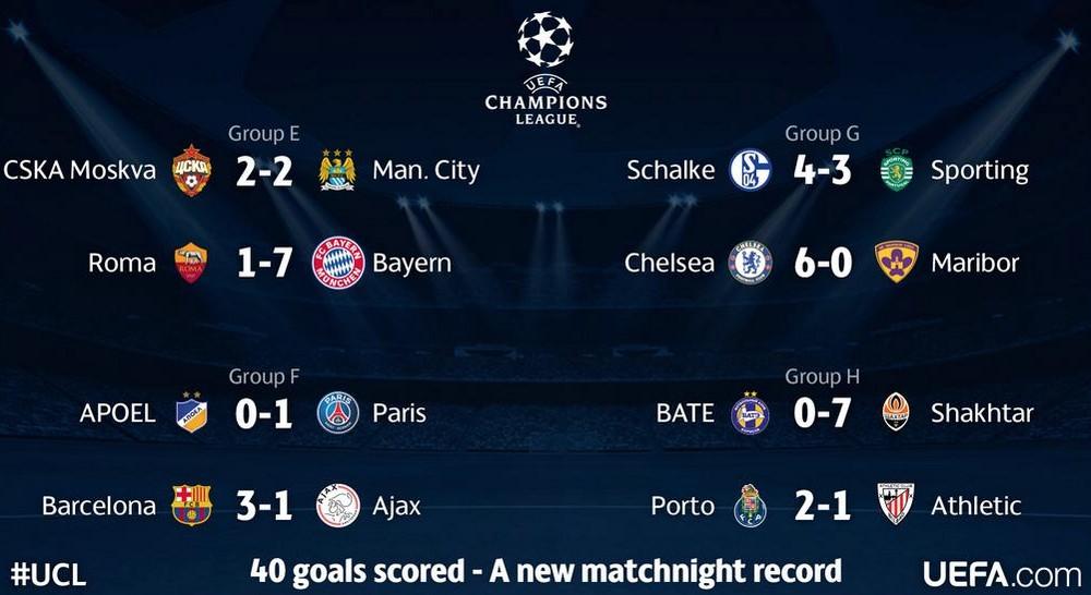 vid u00e9o r u00e9sum u00e9 stats buts ligue des champions 21  10  14