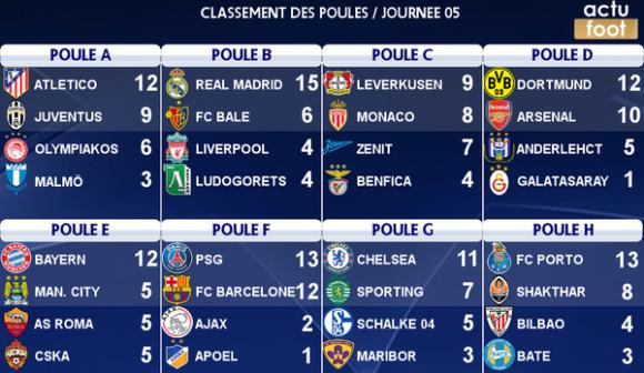 champions league resultate