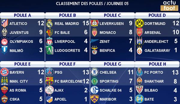 Ligue des champions classement des poules apr s 5j - Classement buteur coupe de france ...
