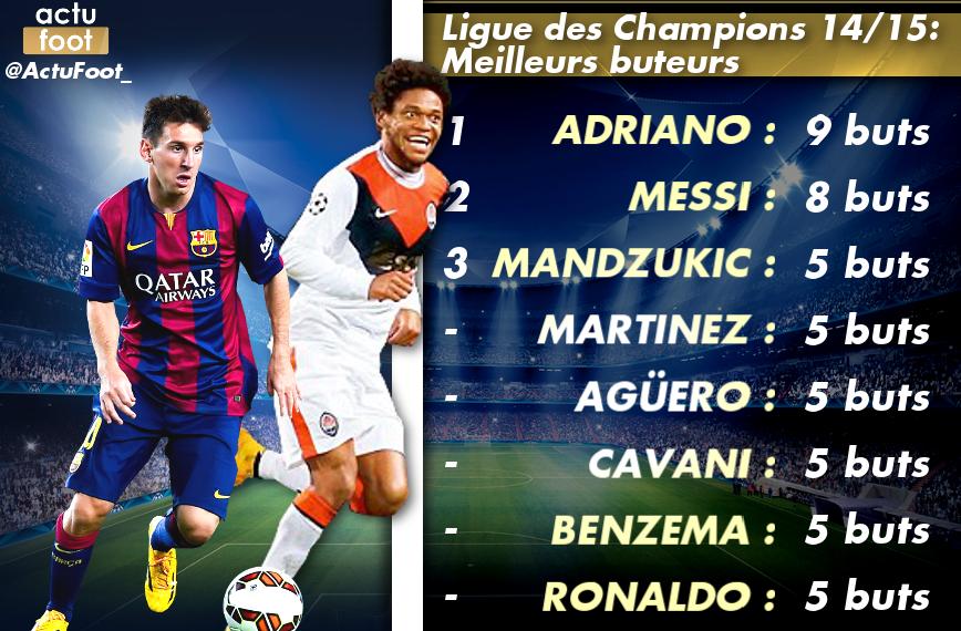 Classement des buteurs ligue des champions 2014 2015 - Meilleur cuisine du monde classement ...