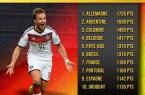classement FIFA 2014