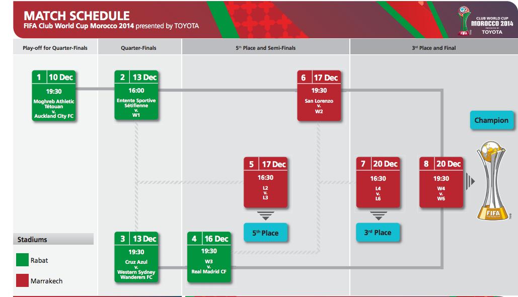 Coupe du monde des clubs 2014 calendrier du real madrid - Coupe du monde des clubs 2009 ...