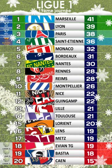 Classement ligue 1 le 21 12 14 - Foot coupe de france calendrier ...