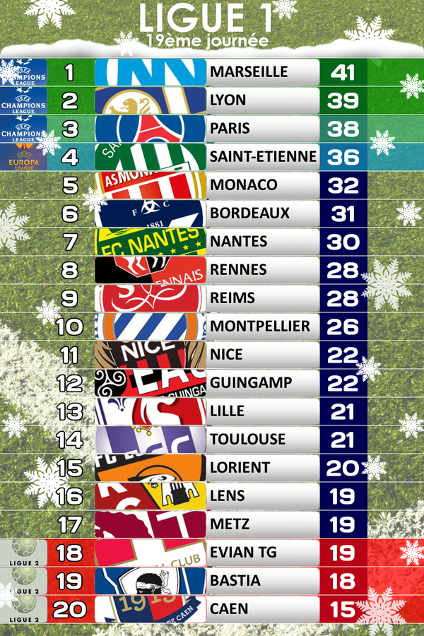 Classement ligue 1 le 21 12 14 - Resultat coupe de la ligue en direct ...