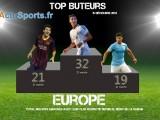 top-buteur-foot-15-decembre