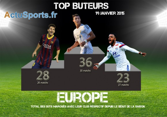 top-buteurs-19-janvier-2015