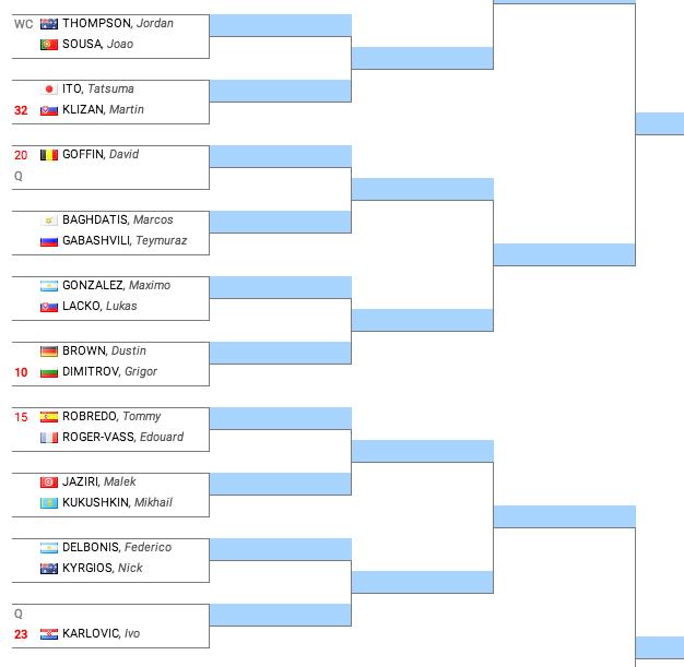 Tableau de l 39 open d 39 australie 2015 simples messieurs - Tableau coupe du monde handball 2015 ...