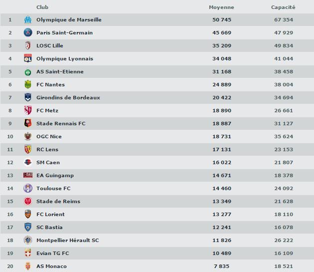 classement affluences ligue 1 saison 2014 2015