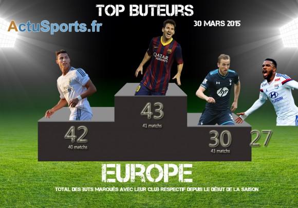 top-buteurs-30-mars-2015