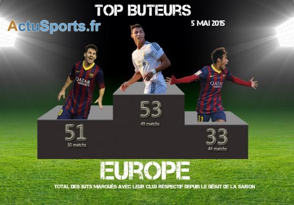 Classement buteurs europe 5 mai CR7 Messi Neymar