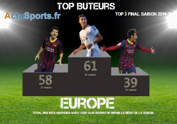 Ronaldo messi Neymar 2014 2015 top Classement buteur europe