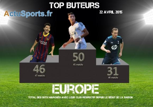 top buteur 22 avril Cristiano Ronaldo Messi Kane